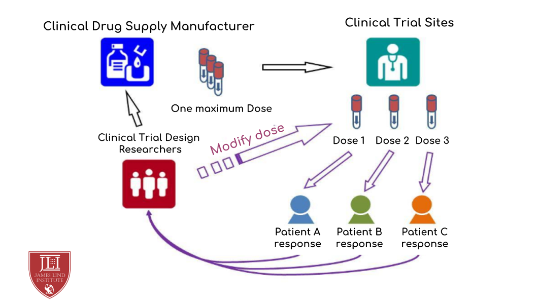Adaptive Clinical Trials